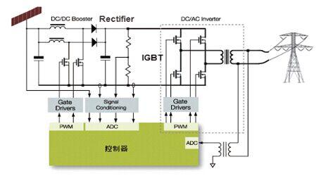 产品包含:ups,电焊机,变频器,电动工具伺服电机,光伏逆变器和接线盒